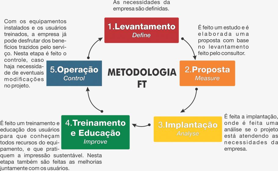 metodologia-outsourcing-de-impressao